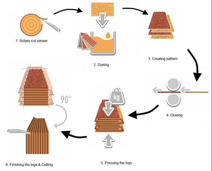 Các bước tiêu chuẩn khi sản xuất ván ép gỗ công nghiệp An Cường